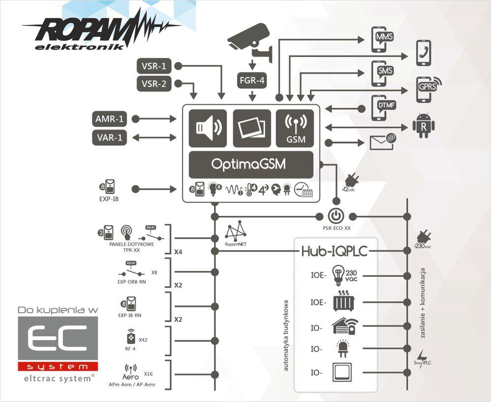 Centrala alarmowa OptimaGSM - możliwości połączeń