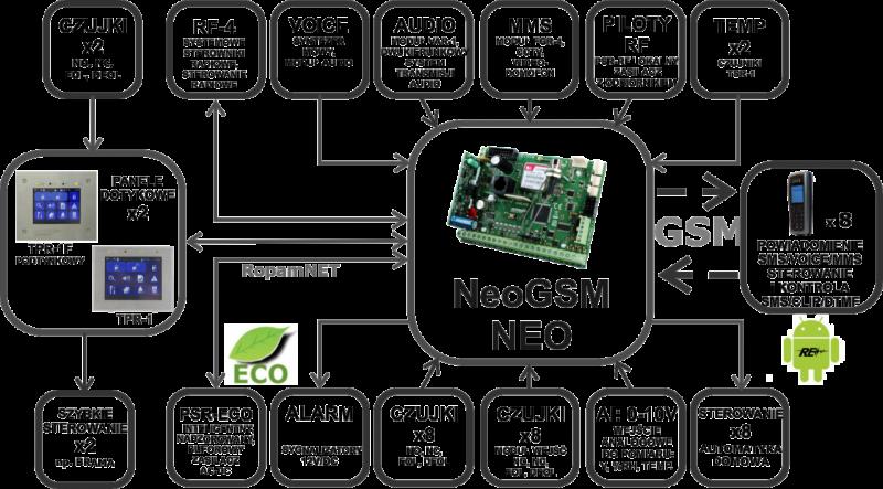 Centrala alarmowa NeoGSM - możliwości połączeń