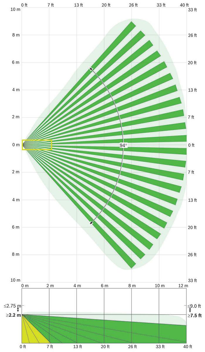 ISC-BPR2-W12 - obszar detekcji