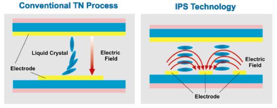 Zasada działania IPS w porównaniu z TN.