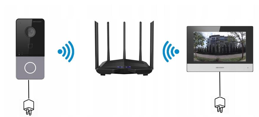 Połączenie wideodomofonu przez WiFi